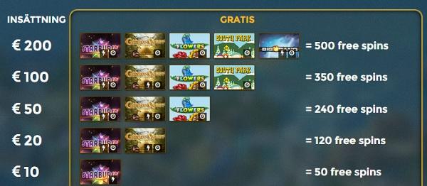 gratis spinn Casino Saga